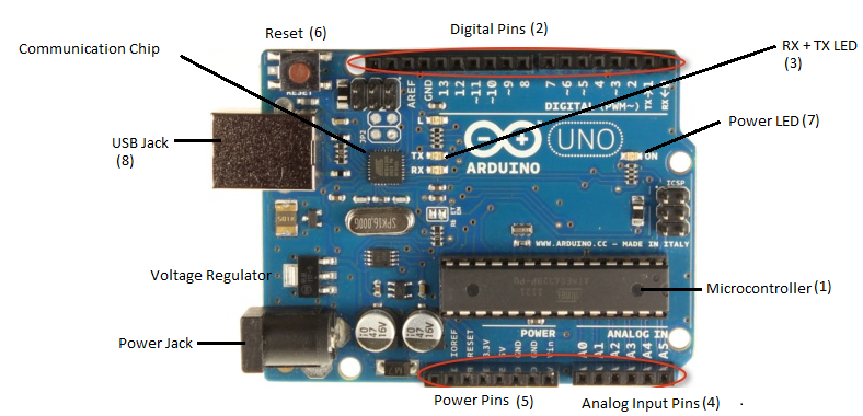 Arduino tutorial part overview and hardware play